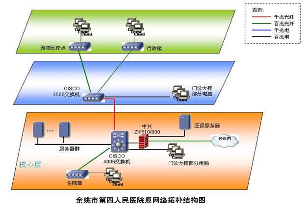 目前余姚四院医院的网络拓扑图结构图